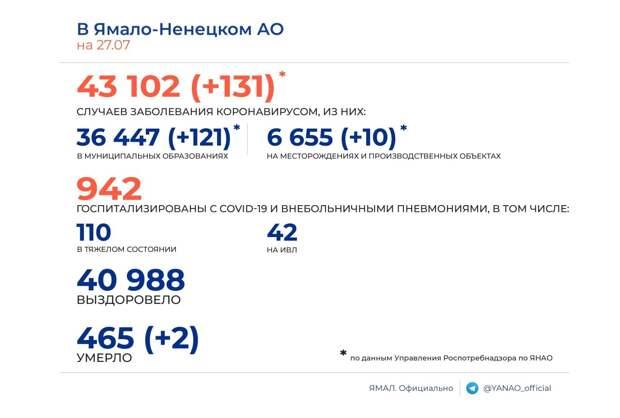 На Ямале выявлен 131 новый носитель коронавируса. Умерли 2 пациента