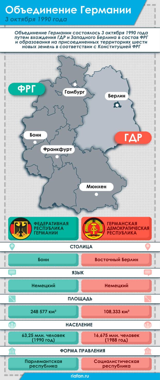 Объединение Германии в цифрах