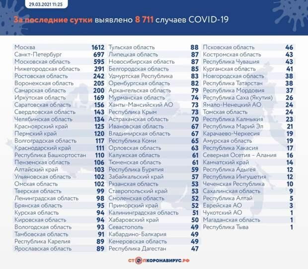 Коронавирус в России: сколько заболевших, умерших и вылечившихся 29 марта