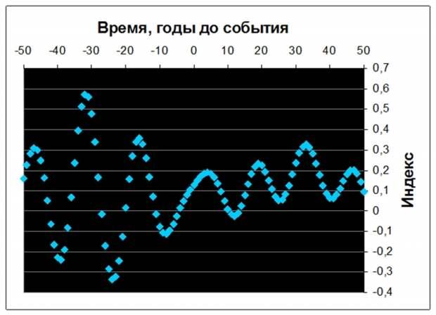 Рис. 8. Изменения реконструированного индекса Nino-3 у временной границы 1430-летних циклов. Источник: расчет по данным M.E Mann. et al., 2009