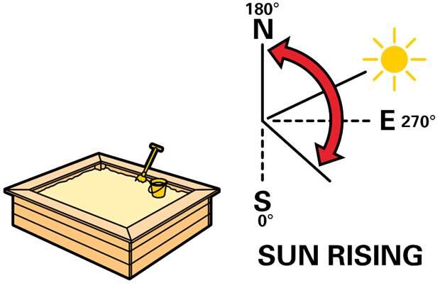 Песочница не должна всё время находиться на солнце!