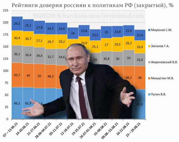 """Подкуп избирателей сработал: рейтинг Путина и """"Единой России"""" резко вырос"""
