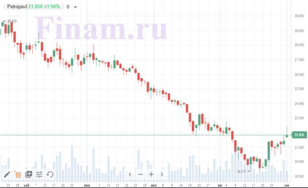 """Российский рынок начал осень с покупок акций """"Петропавловска"""""""