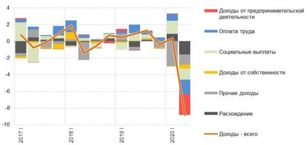 Динамика реальных доходов населения (прирост к предыдущему кварталу, сезонность устранена, в %) и ее разложение на компоненты