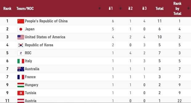Россия на Олимпиаде: «золото с ошибкой», рекорд и другие события за 25 июля