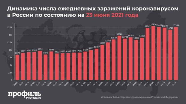 За сутки в России выявили 17594 новых случаев COVID-19