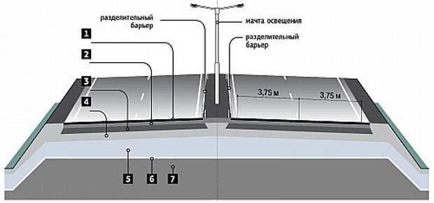 Из чего построены дороги (ИНФОГРАФИКА)