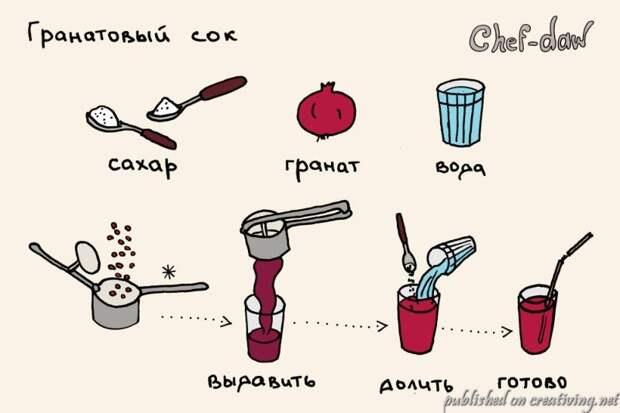 Рисованные рецепты от  Chef-daw
