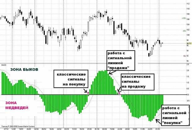Первые шаги на фондовом рынке: Как я использую индикатор MACD?