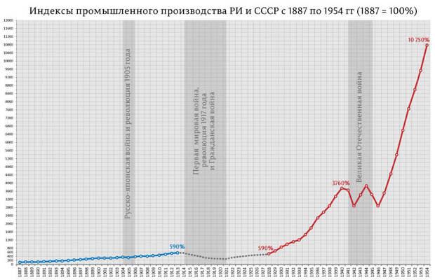 Сравнительная динамика промышленного производства Российской империи и СССР