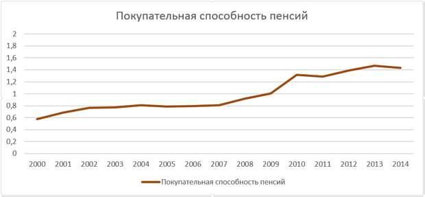 Антироссийские прогнозы разбились о статистику