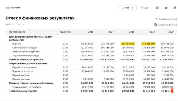 Согласно документации, часть резиденции сдана в аренду, знаете кому? Управделами В. Путина! На этой услуге компания «Прайм» за 10 лет заработала 2,7 млрд руб