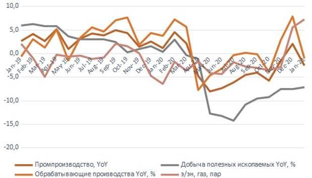 Динамика промпроизводства по секторам