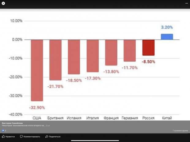 Потери экономики разных стран во 2 квартале