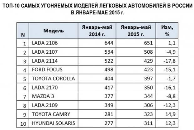 Количество угонов снизилось на 6%, в лидерах Lada, Toyota и Mazda