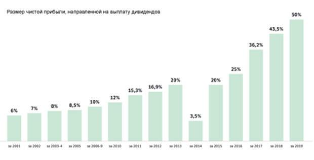 """""""Сбербанк"""" подтвердил планы распределять на дивиденды не менее 50% прибыли"""