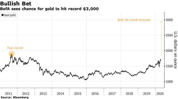 Bank of America: цены на золото взлетят до небес, поскольку «ФРС не может печатать золото».
