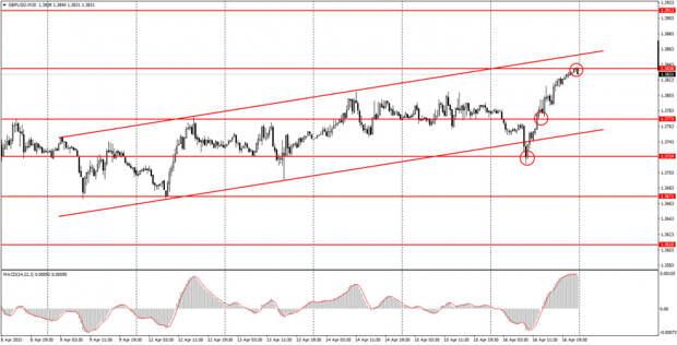 Аналитика и торговые сигналы для начинающих. Как торговать валютную пару GBP/USD 19 апреля? Анализ сделок пятницы. Подготовка
