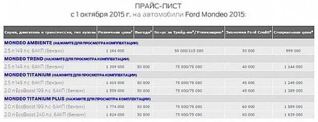 Ford начал продажи самой дорогой версии Mondeo