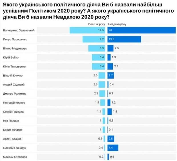 Самостийная Украина — 2020 как разочарование года