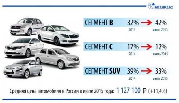Россияне летом стали пересаживаться на компактные автомобили