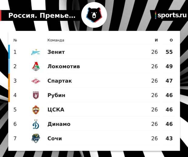 «Зенит» опережает «Спартак» на 8 очков за 4 тура до конца, «Локо» – на 6. «Рубин» поднялся в топ-4