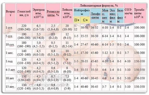 У вашего ребенка брали анализы Вы можете сами определить в норме ли показатели 1