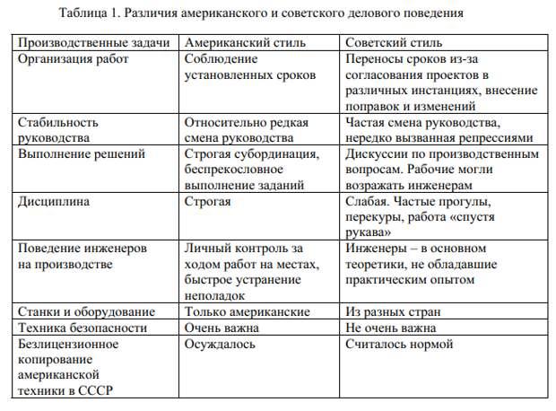 Западные источники индустриализации СССР (конец 1920-х – 1930-е гг.).
