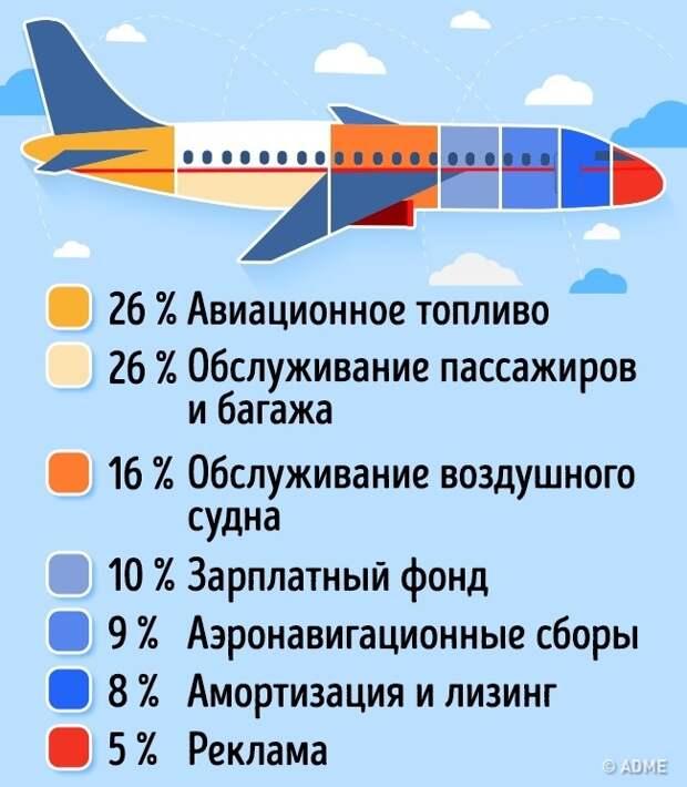 ЕДЕМ В ОТПУСК. Из чего состоит стоимость авиабилета и как сэкономить