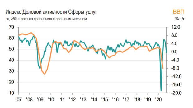 Скорректированный индекс PMIроссийской сферыуслуг в октябре упал до 46,9 баллов
