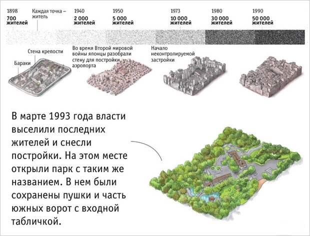 История самого свободного города мира