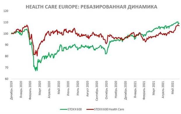 Сектор здравоохранения - перспективы в эпоху пандемии