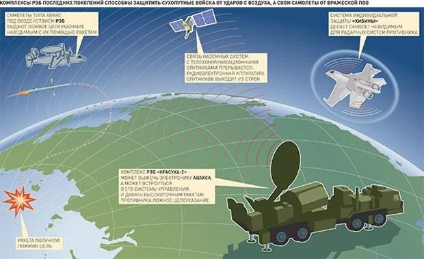 Новейшие комплексы РЭБ делают самолеты противников слепыми и глухими