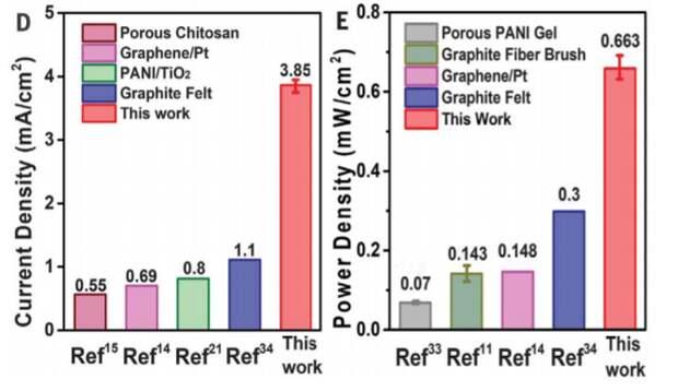Серебро и восстановленный оксид графена помогли создать рекордно мощный микробный топливный элемент