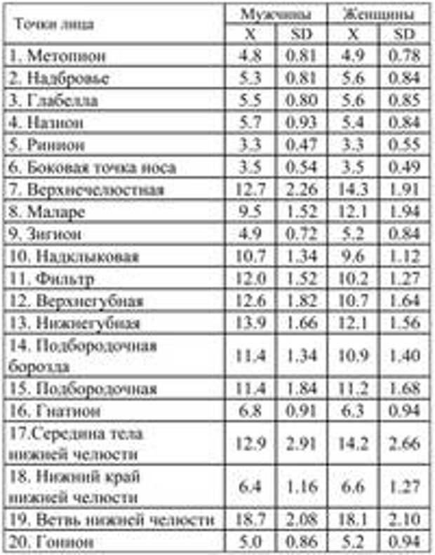 Таблица 1. Стандарты толщины мягких тканей лица (в мм), полученные методом ультразвукового зондирования на живых людях (Веселовская, 1997)