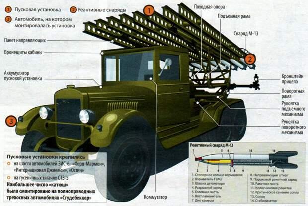 Гвардейский миномёт БМ-13 Катюша на шасси Студебекера