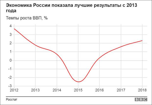 Рост ВВП: удивление