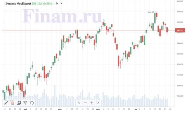 """Рынок открылся ростом - покупают """"Интер РАО"""""""
