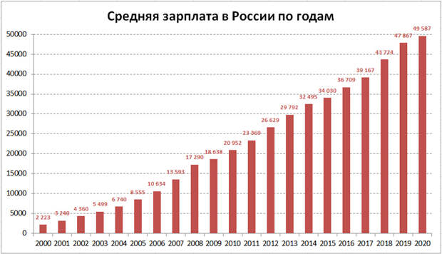 Avg-Wages-Rus