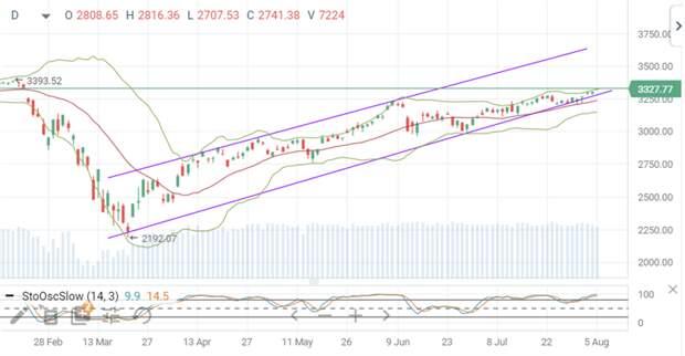 S&P 500, индекс
