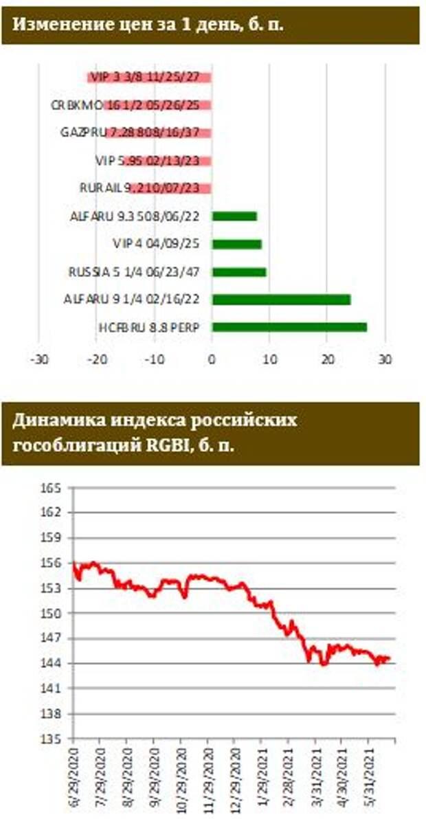 ФИНАМ: Рынок ОФЗ продолжил отыгрывать жесткие сигналы ЦБ