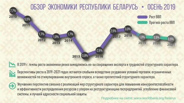 Нужны ли России белорусские предприятия?