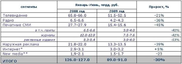 Объем рекламы в средствах ее распространения в январе-июне 2009 года