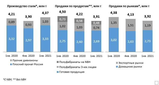 НЛМК в 1 квартале 2021 года увеличил производство стали на 12%
