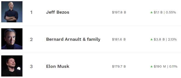 Произошла перетасовка топ миллиардеров рейтинга Forbes