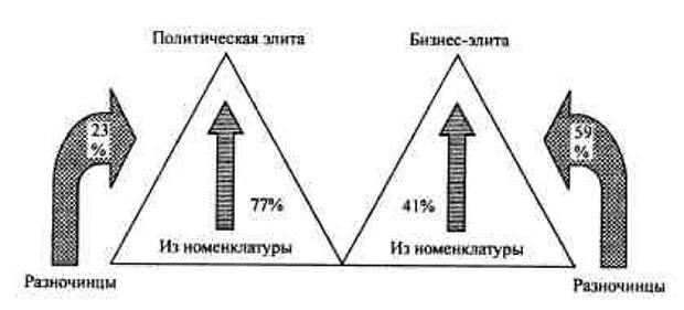 ГЛАВА 5 РОССИЙСКАЯ БИЗНЕС-ЭЛИТА / Анатомия российской элиты