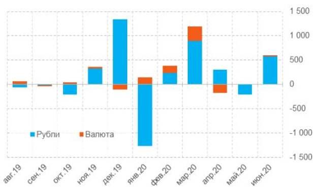 Динамика кредитования финансового сектора (кроме нерезидентов), млрд руб.