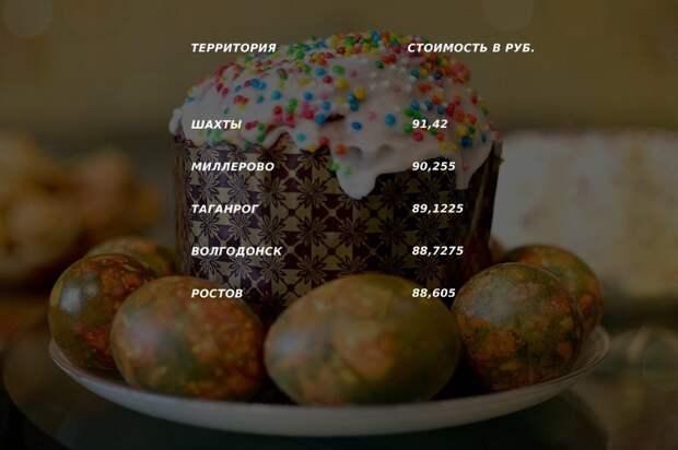 Пасхальная география: где вРостовской области испекут самый дорогой кулич