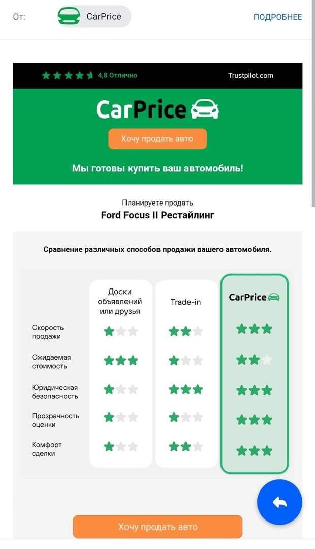Как в Carprice продать Форд Фокус 2 на 30 % дешевле рынка. Личный опыт в 2021 году.