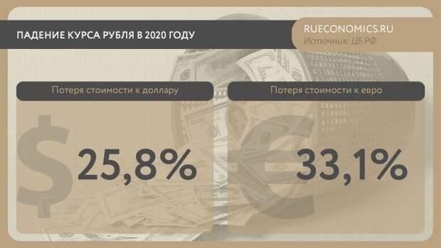 Сырьевой экспорт и санкции играют против рубля